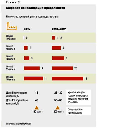В черной металлургии за последние тридцать лет хорошие периоды были скорее исключением, чем правилом.