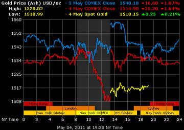 Торговля на бирже отзывы